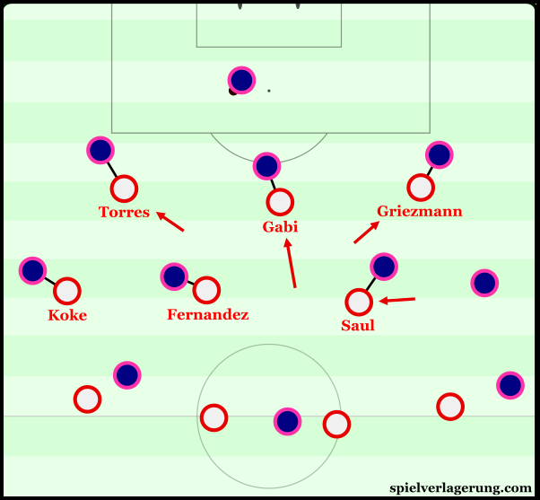Atlético use a more man-oriented approach when pressing higher.
