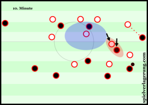 Benfica's midfield orientations: man oriented on the ball-near side, position-oriented on the other. The fullback here also has direct access to Bayern's winger.