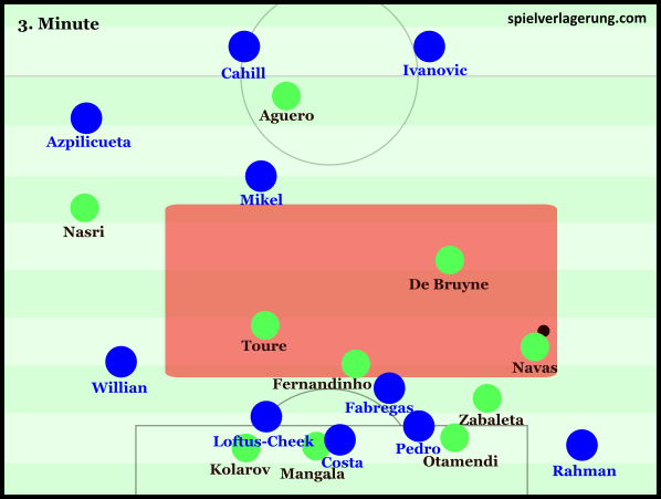 Chelsea's poor positional structure harms ability to defend counter