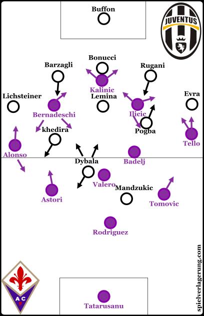 Fiorentina v Juventus line-ups