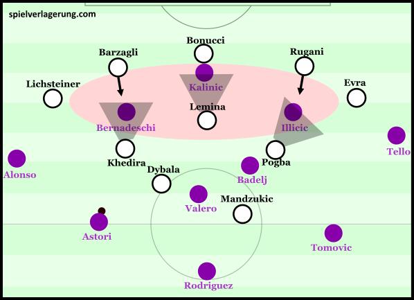Juventus defensive scheme