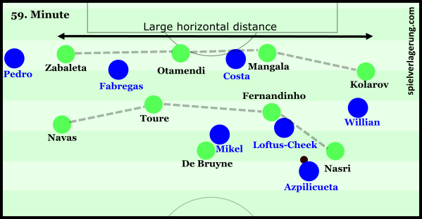 Man City poor horizontal compactness