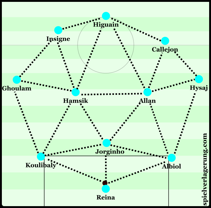 Napoli connections from goal-kicks