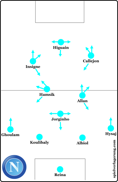 Napoli general shape and movements (SV)