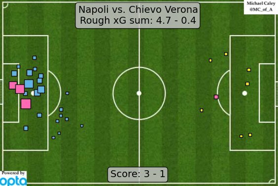 Napoli xG vs Chievo