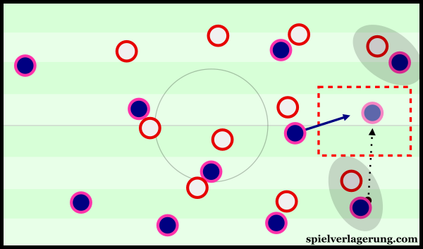 Through the deep positioning of the full-backs, there was some potential to open the wide spaces between the full-back and winger.