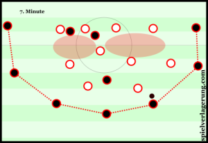 Bayern struggled to occupy key areas of Benfica's defensive block, and at times fell into the dreaded horseshoe-shaped pattern.