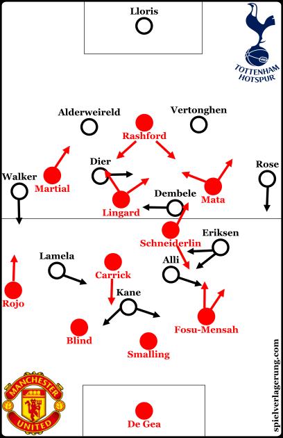 Tottenham vs United line-ups