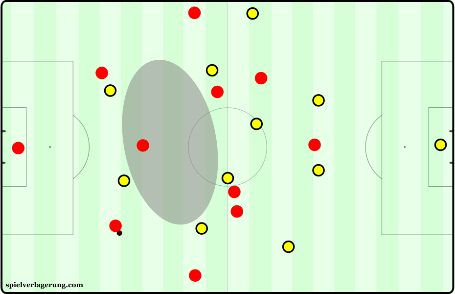 Villarreal's defensive shape in first pressing phases