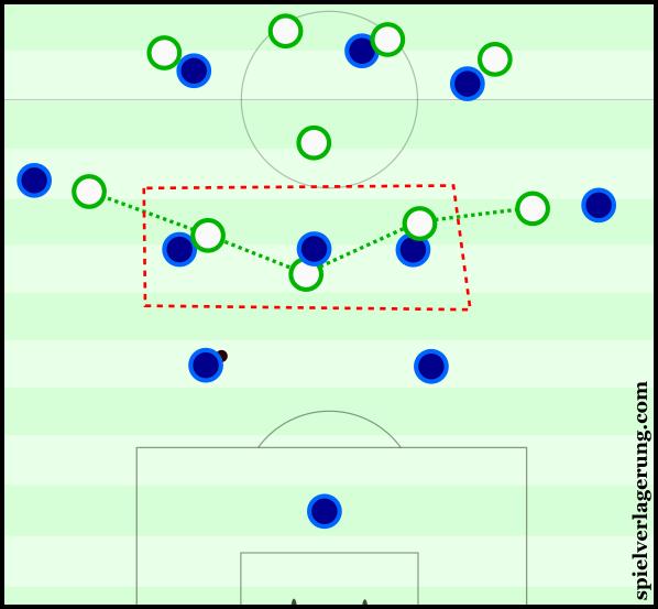 Wolfsburg's 4-5-1-0 shape.
