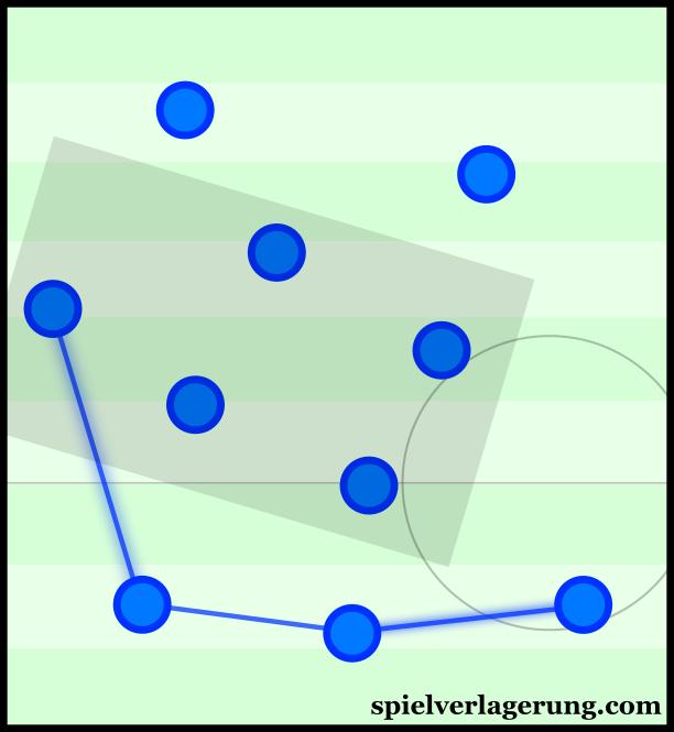 Empoli's asymmetrical defensive line.