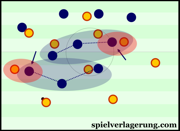 Atléti's shift to a 4-3-3 for access in the half-space and wing spaces.