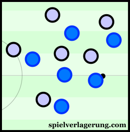Empoli have good occupation of the wide areas through the ball-oriented nature of the shape.