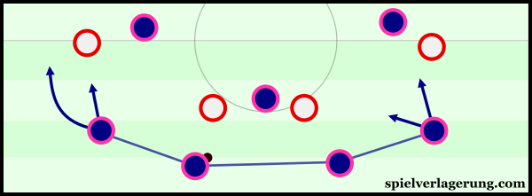 During build-up, both full-backs maintained quite deep positions.