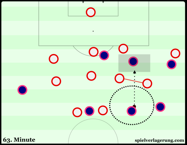 A moment where Atléti lose their defensive orientation and it's an easy vertical pass to expose the half-space.