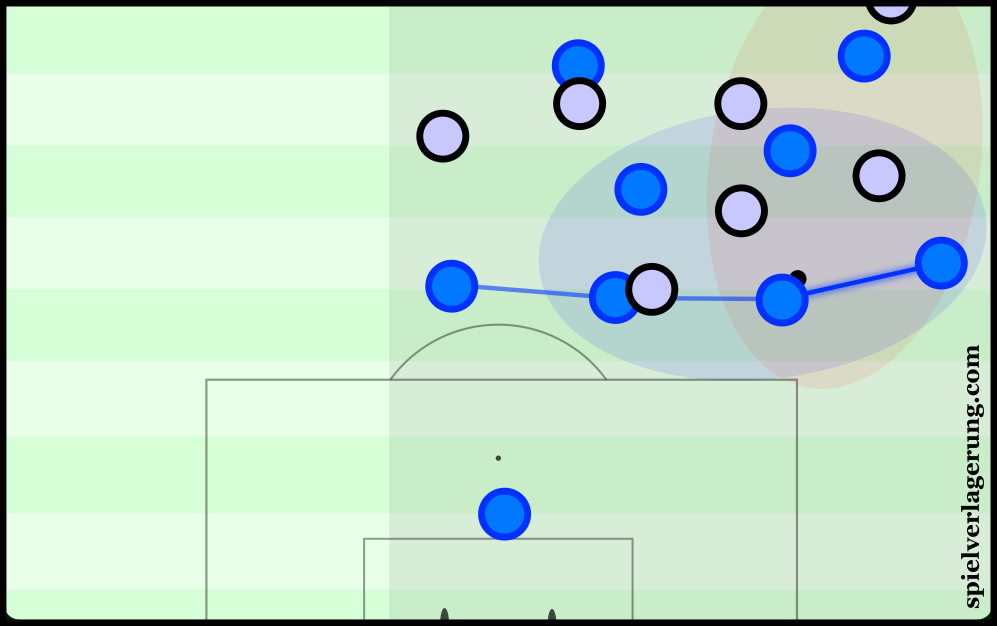 With the right-back in a deep position, Empoli can create overloads in the 1st and 2nd lines of players to help construction of possession.
