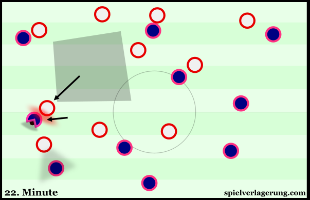 Atlético's midfield is open as they try to press Thiago wide, yet the pressure is sufficient to stop Bayern from taking advantage.