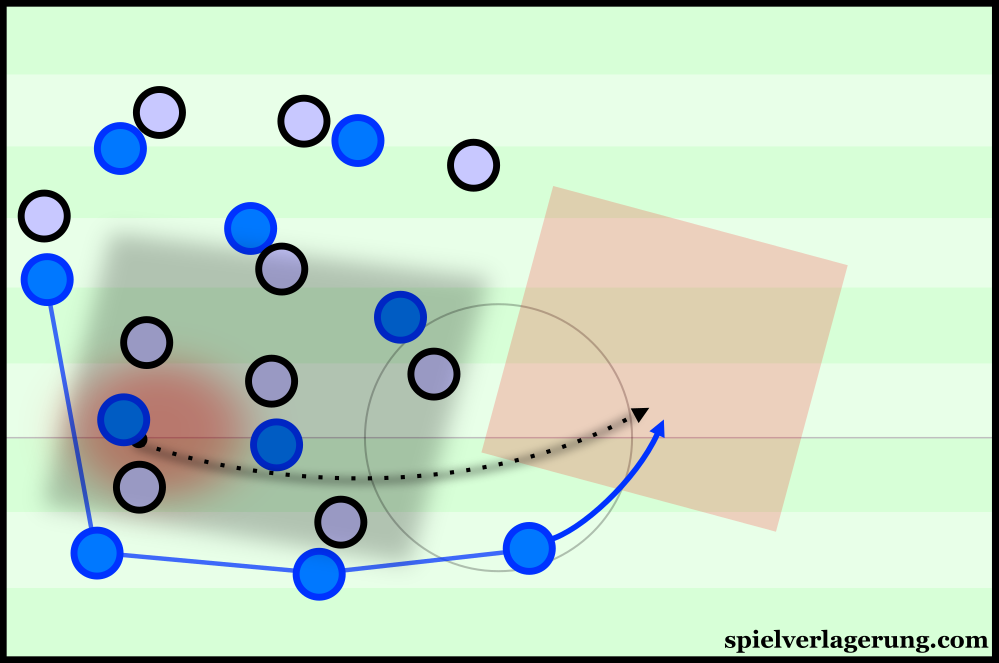 With two densely-spaced teams, Empoli can relieve pressure and progress the ball through switching to the opposition full-back.