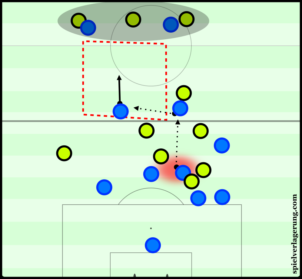 Empoli can use their vertical passing to quickly open the space on the counter-attacks.