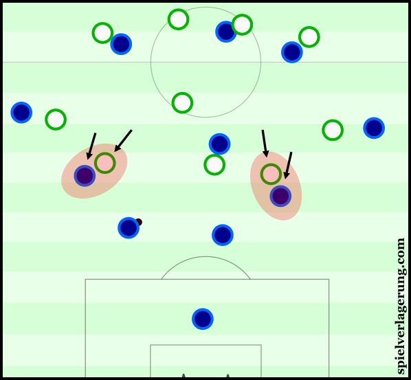 Through man-orientations, Wolfsburg looked to stop Modric and Kroos from receiving possession.