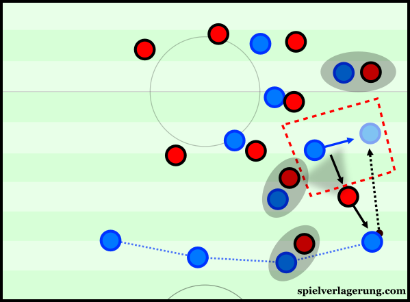 Opening the wing spaces for ball progression.