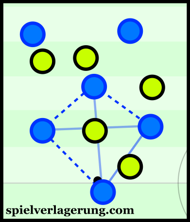 Empoli have high numbers of players close to the ball to create ball-local overloads.