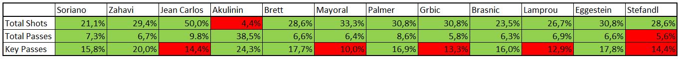 2015-05-24_BVB-Prospects_Team-Percentage
