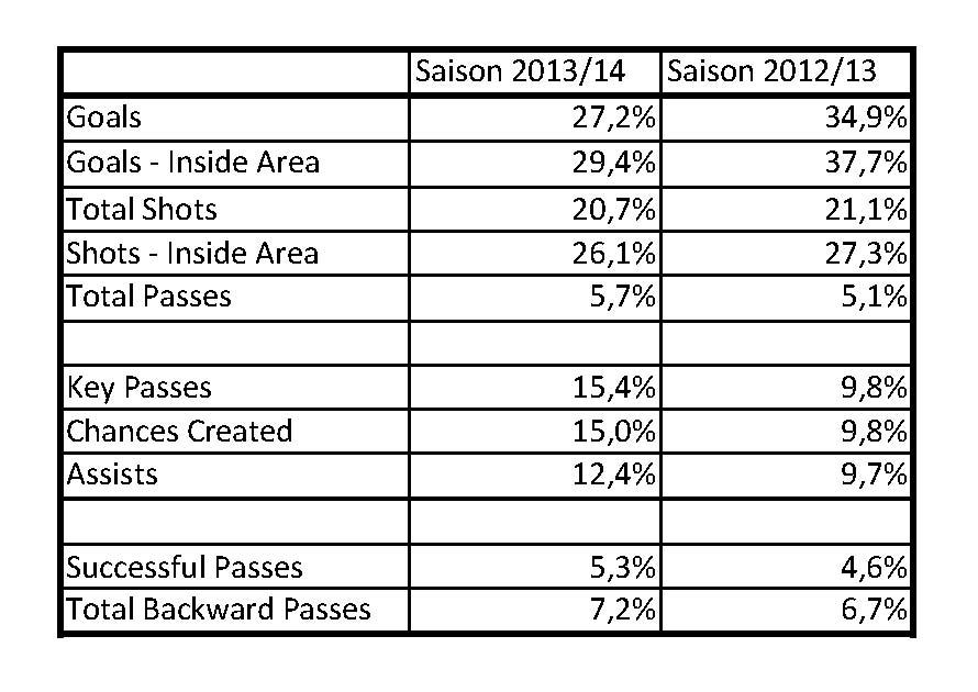 2015-05-24_Lewandowski-Seasons