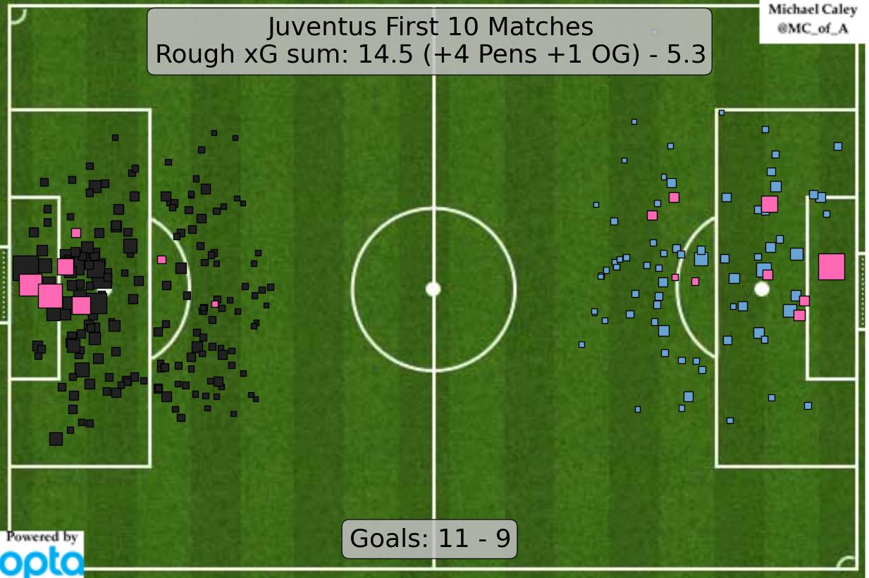 2016-05-08_Juventus_ExpG-2015-2016_First-10-Matches