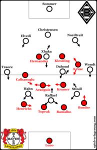 Gladbach v Leverkusen line-ups