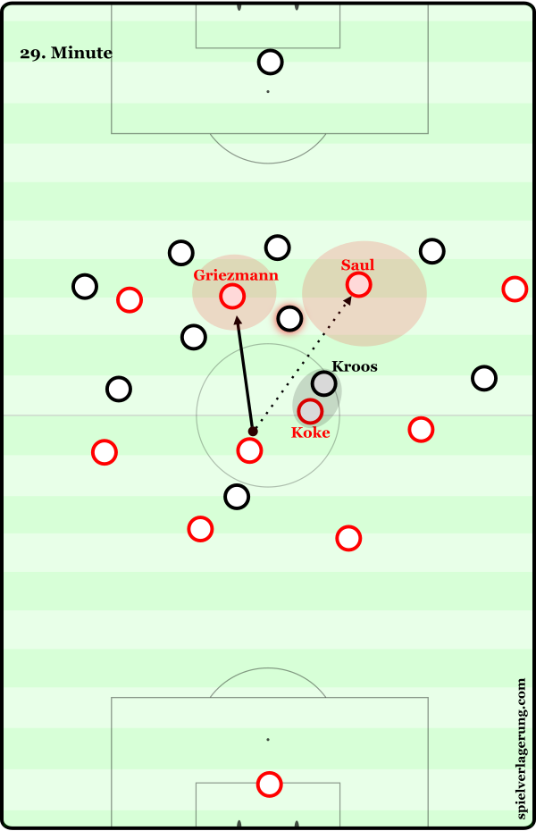 Atletico's formation of a midfield three of their own through the inward movement of Koke had the dual effect of freeing up a midfielder from Real's man-orientations, and isolating Casemiro – thus opening up at least one vertical passing lane. Fernandez in this instance plays to Griezmann, but a diagonal pass into the halfspace Kroos has vacated in order to track Koke's movement could have been another option.