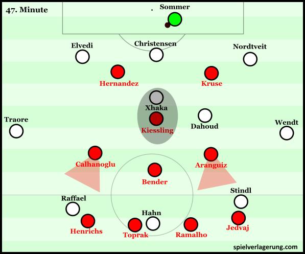 Leverkusen adapted 4-3-1-2 pressing scheme