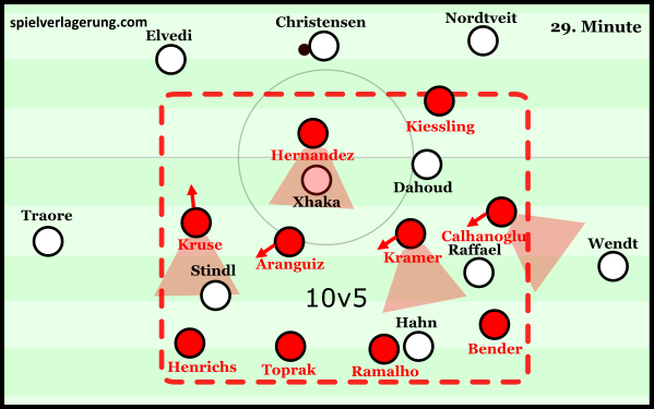 Leverkusen strong covering and compactness