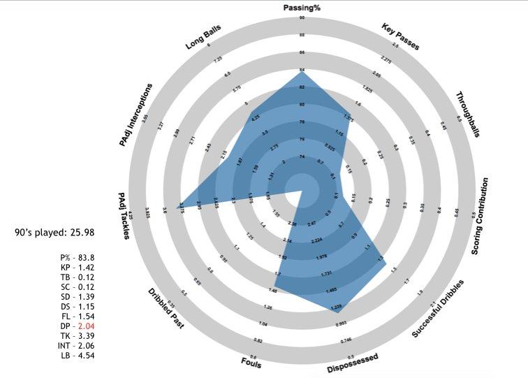 Leandro Paredes' radar, thanks to @fussballradars for providing it!