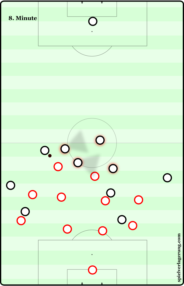 Real's overload in the first progression is excessive, causing it to be counterproductive in the next phase of play. The players closest to the ball are under pressure from Atletico's forwards, making them unsuitable to play to, and they're also blocking passes to teammates in more suitable positions. Therefore Pepe is left with little choice but to play a hopeful aerial ball forwards, which Atleti recover with ease.