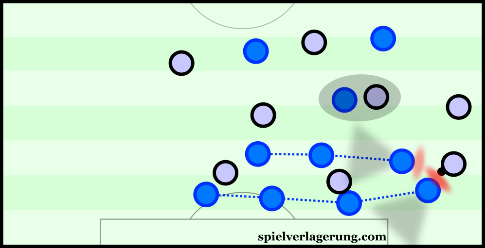 The ball-near CM shifts across to support in wide defending.