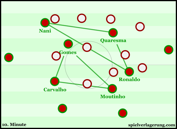Quite the departure from your 4-3-3, as Ronaldo looks to impose his abilities in supporting Portugal's build-up.
