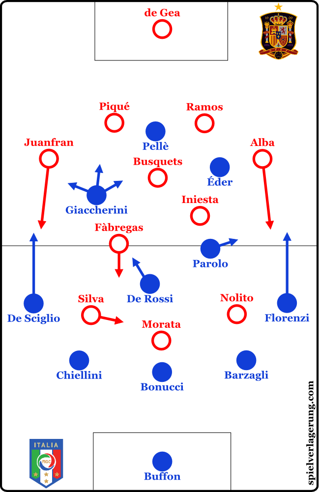 2016-06-27_Italy-Spain_Formations