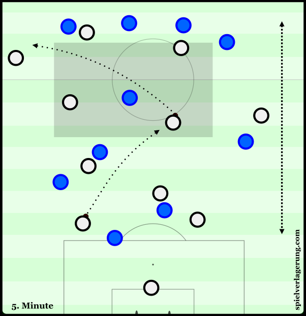 An example of opening up an uncompact Slovakian press in the opening minutes of the match.
