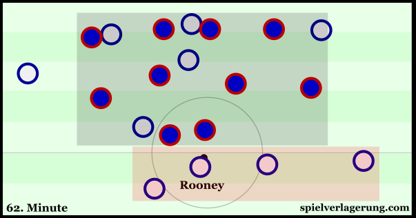 A case of England's weak structure against a compact Icelandic defence.