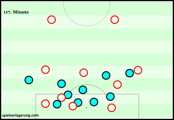 Croatia's structure before goal
