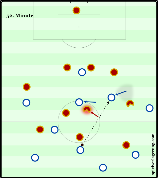 In a scenario illustrating England's positional dynamics, Russia's poor coverage of the halfspaces, and Eric Dier's exquisite diagonal passing, Adam Lallana exploits Smolov's preoccupation with Kyle Walker, by emerging from his blind spot into a position vacated by Golovin at the behest of Dele Alli. Had Lallana taken this as his starting position, he would have been seen by one of Smolov or Golovin, who would have undoubtedly acted to prevent this very dangerous pass from reaching the England midfielder. Thus, one of the benefits of dynamic positioning – of arriving at a desired position rather than simply occupying it – is shown.