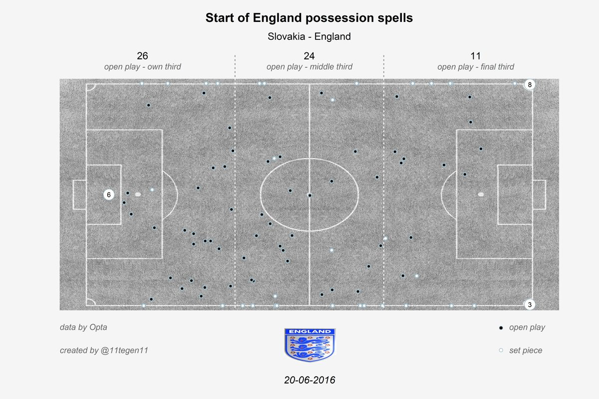 England's pressing was made effectively and in advanced positions. Courtesy of @11Tegen11