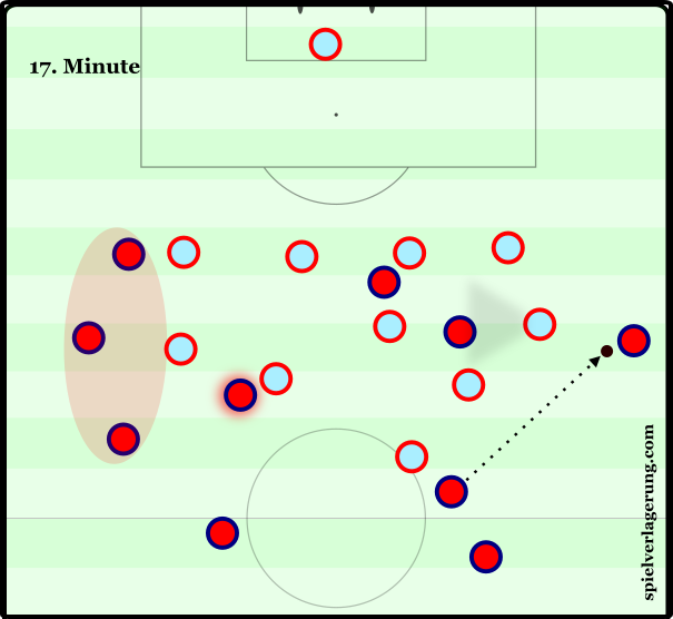 Spain's lack of ball-oriented shift leaves the right flank cripplingly underloaded. With three players outside the Turkish block on the opposite flank, Spain are effectively playing with reduced numbers. Furthermore, Juanfran has no option to play inside other than to go back to where the ball originally came from.