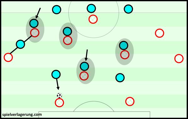Portugal's defensive scheme vs Croatia