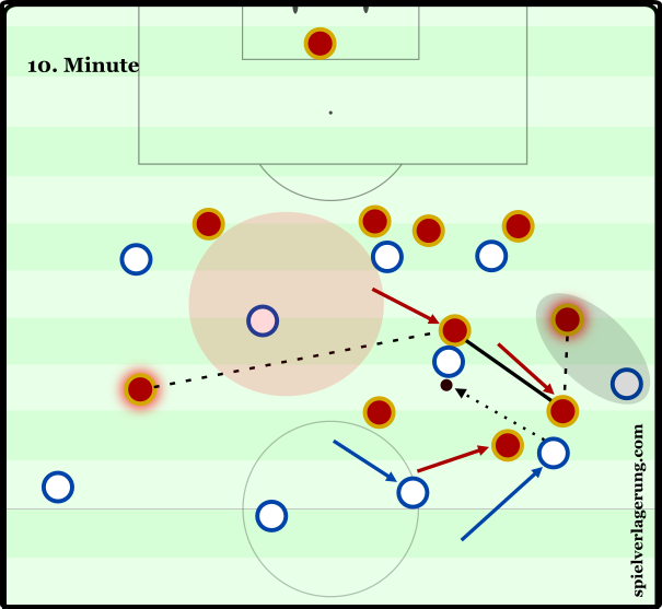 Russia's fractured midfield line leaves an ocean of space for Wayne Rooney to receive the ball. Though the connection between Neustädter and Golovin is a strong one – with Neustädter taking up an appropriate position to cover his midfield partner - Kokorin on the far side has no interest in keeping compact in relation to the ball, leaving his teammates in a perilous position.
