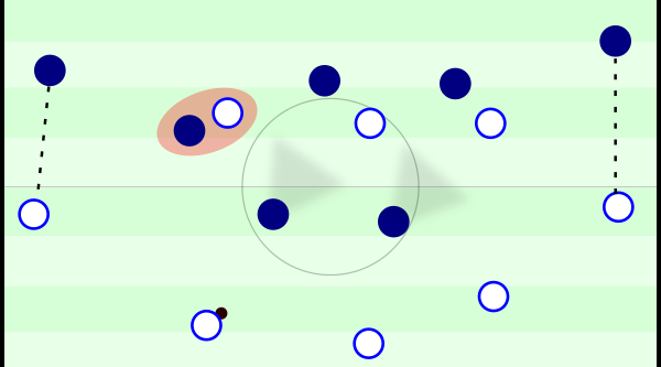 England unable to find any way into midfield as Eric Dier continued to drop into the back three