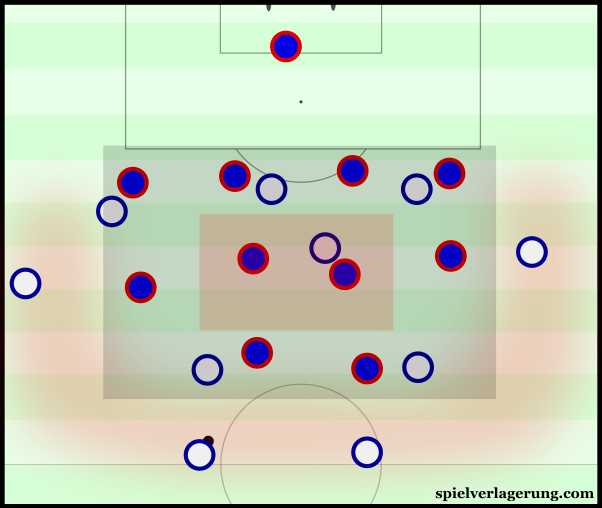 England struggled to access the centre.