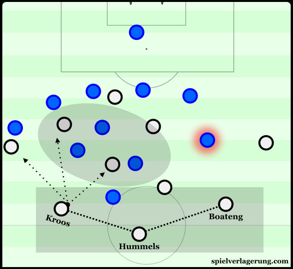 Germany's build-up with Kroos playmaking in the left half-space.