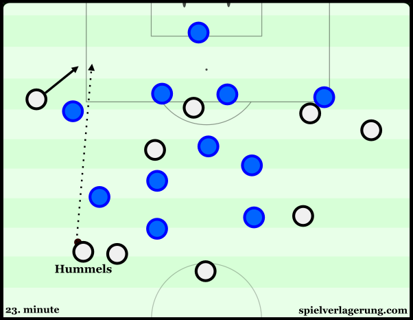 Hummels also had the opportunity to display his playmaking from the left half-space.